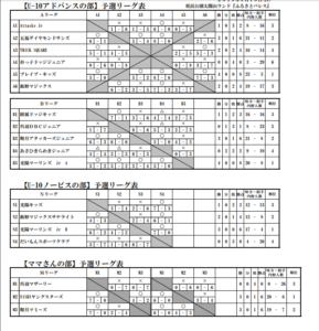 リーグ表(U-10)