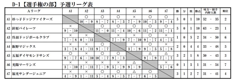 県大会D1予選リーグ
