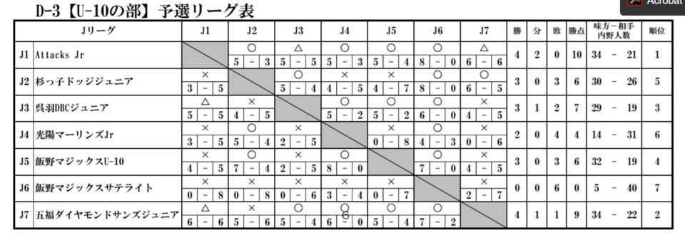 U-10予選リーグ