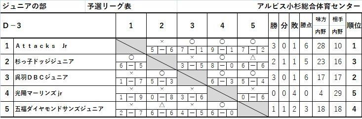 呉羽カップ予選